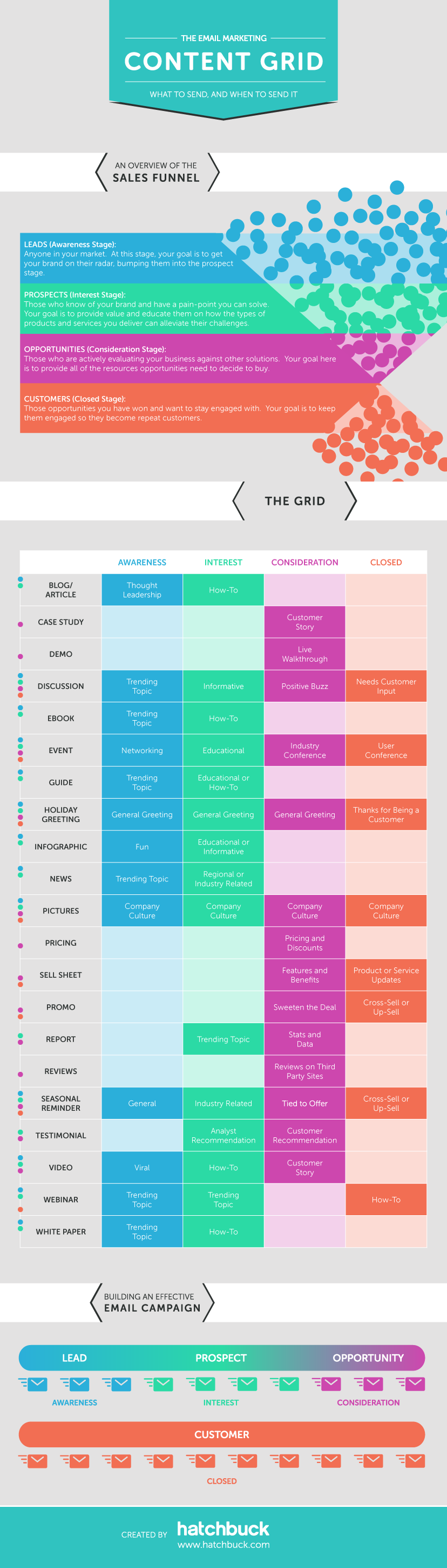 content marketing grid